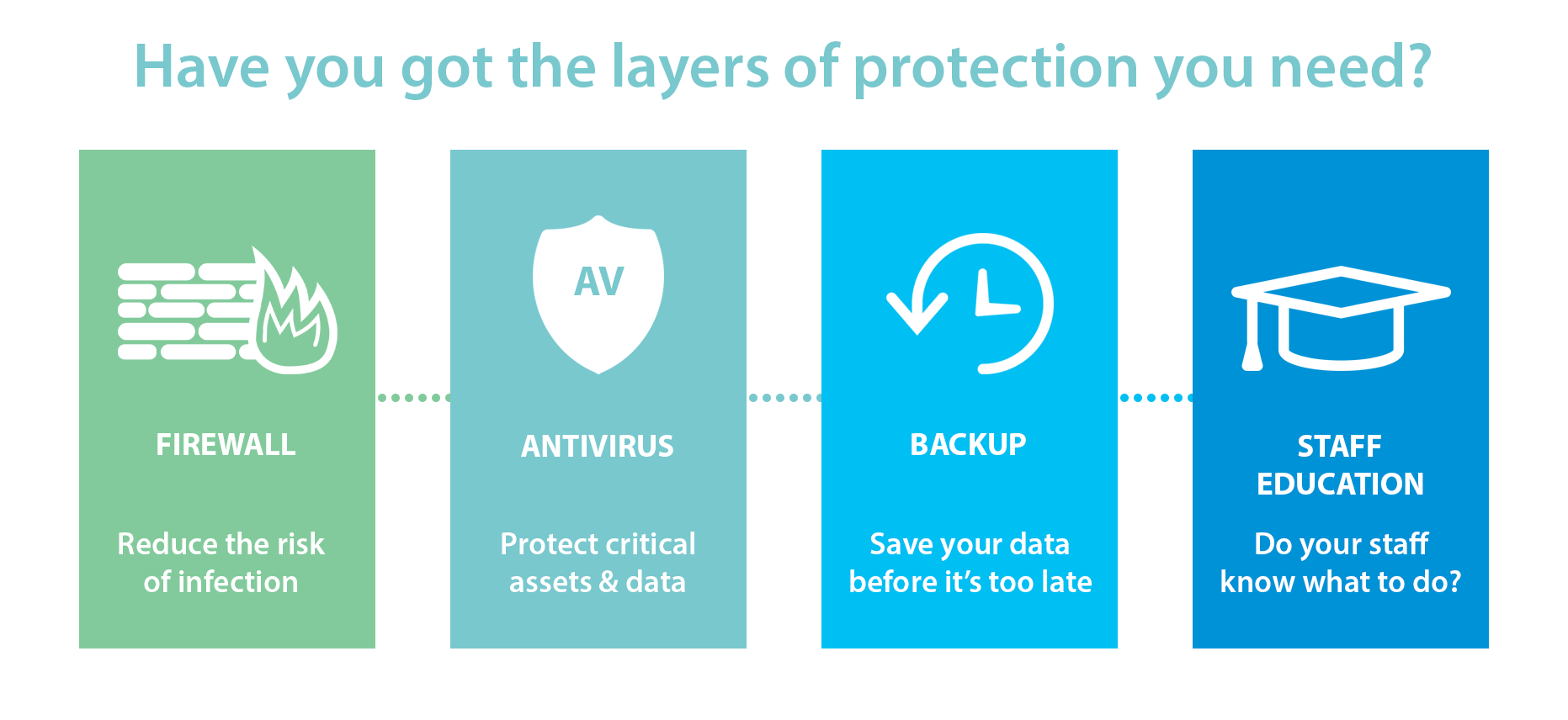 Layers of Protection - Antivirus, Firewall, Backup