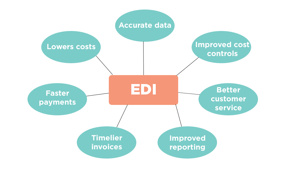 Business Automation Software with EDI