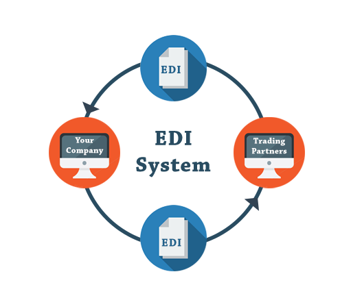 EDI System - Business Automation Software